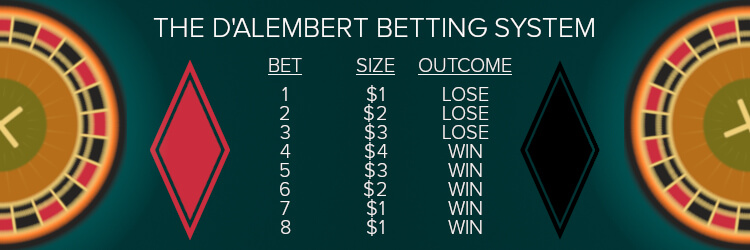 D'Alembert Betting Strategy