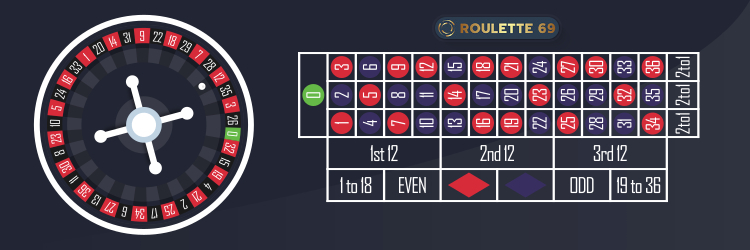 Roulette Wheel & Table Layout